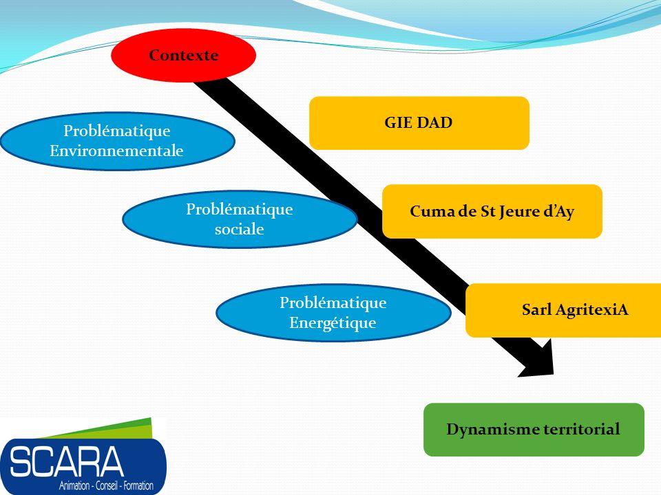 Contexte GIE DAD Cuma de St Jeure dAy Sarl AgritexiA Dynamisme territorial Problématique sociale Problématique Environnementale Problématique Energétique