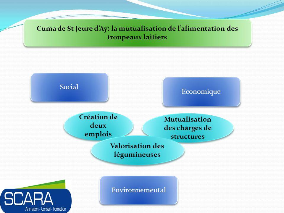 Cuma de St Jeure dAy: la mutualisation de lalimentation des troupeaux laitiers Social Environnemental Economique Création de deux emplois Mutualisation des charges de structures Valorisation des légumineuses