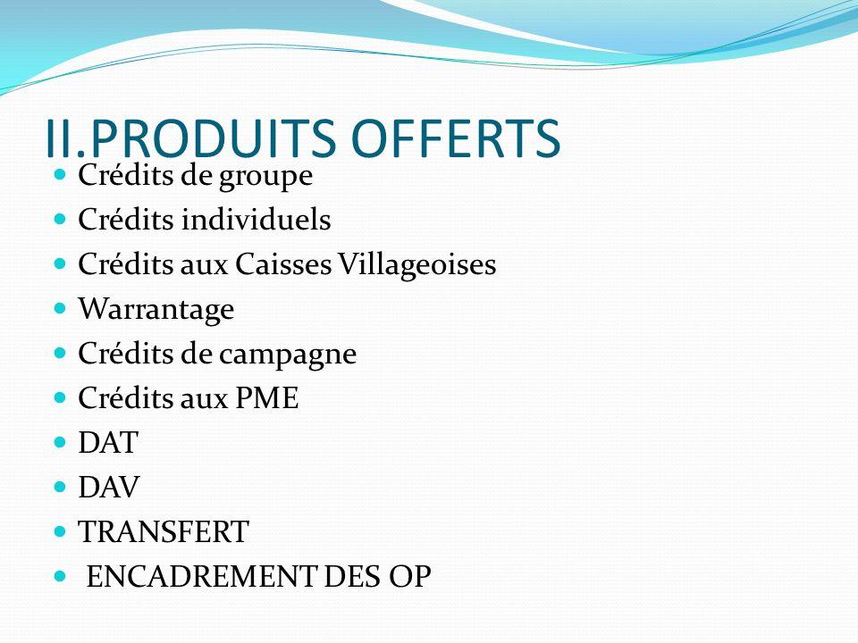 II.PRODUITS OFFERTS Crédits de groupe Crédits individuels Crédits aux Caisses Villageoises Warrantage Crédits de campagne Crédits aux PME DAT DAV TRANSFERT ENCADREMENT DES OP