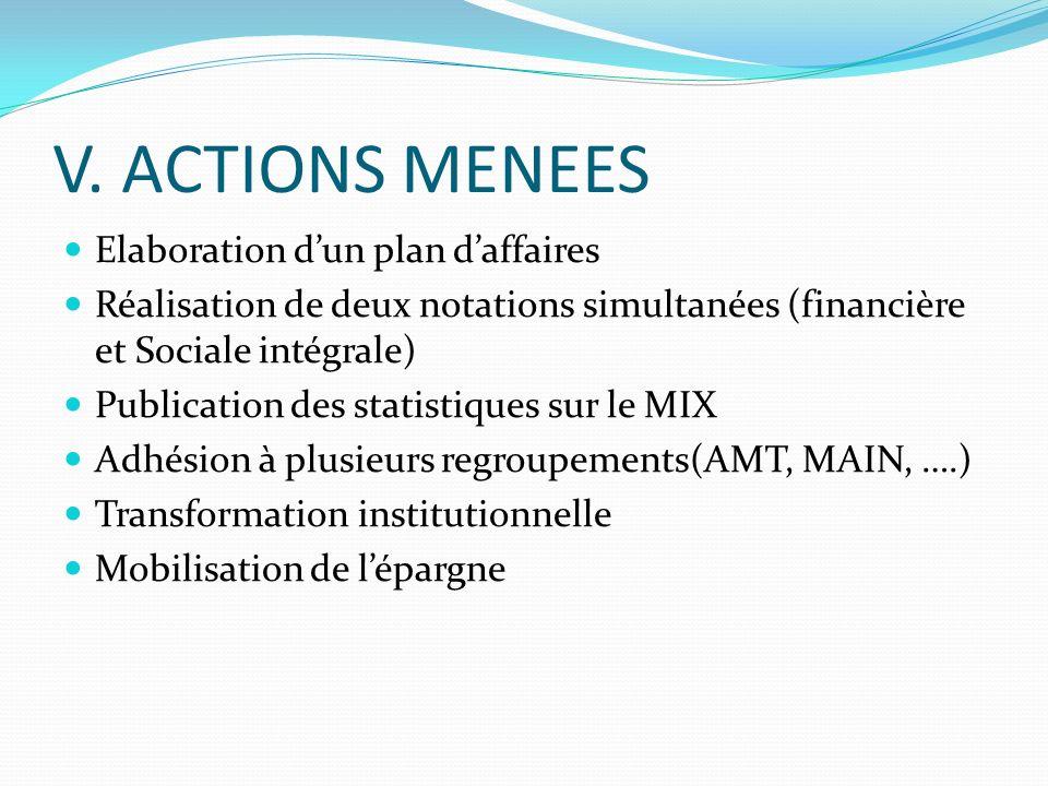V. ACTIONS MENEES Elaboration dun plan daffaires Réalisation de deux notations simultanées (financière et Sociale intégrale) Publication des statistiq
