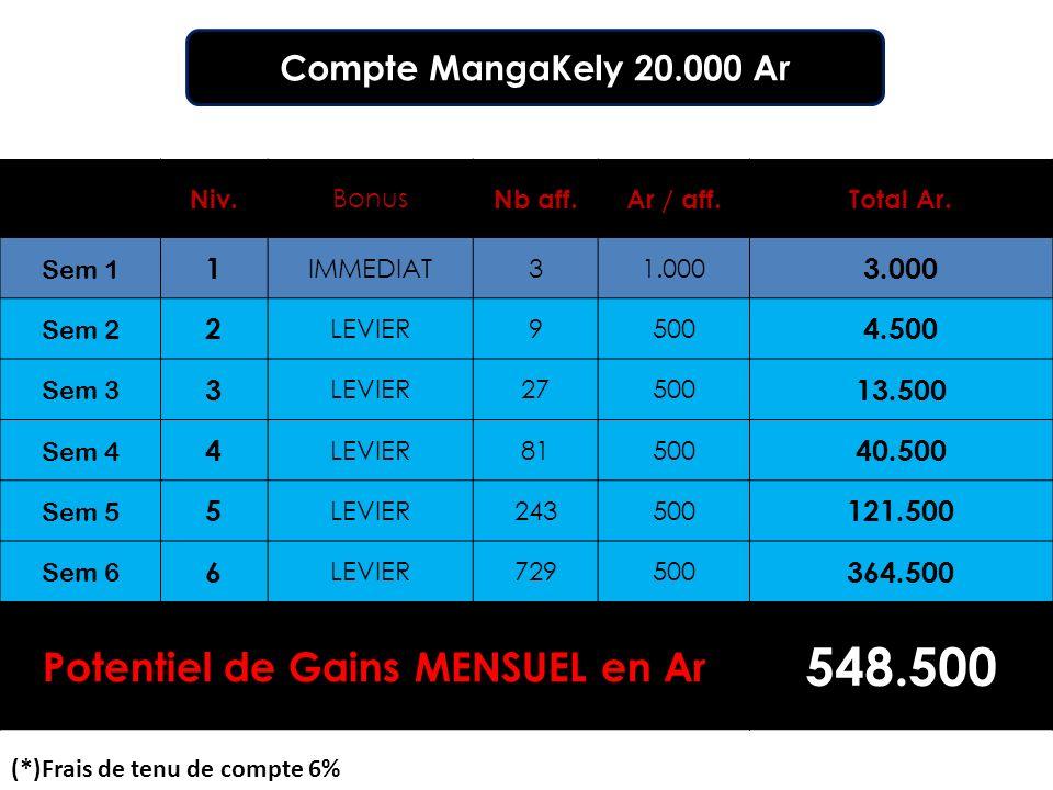 Compte MangaKely 20.000 Ar Niv. Bonus Nb aff.Ar / aff.Total Ar.