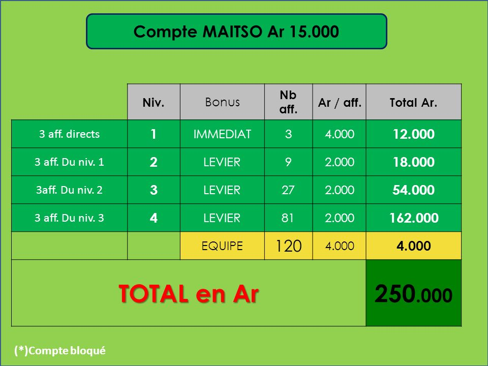 Niv.Bonus Nb aff. Ar / aff.Total Ar. 3 aff. directs1IMMEDIAT320.00060.000 3 aff.