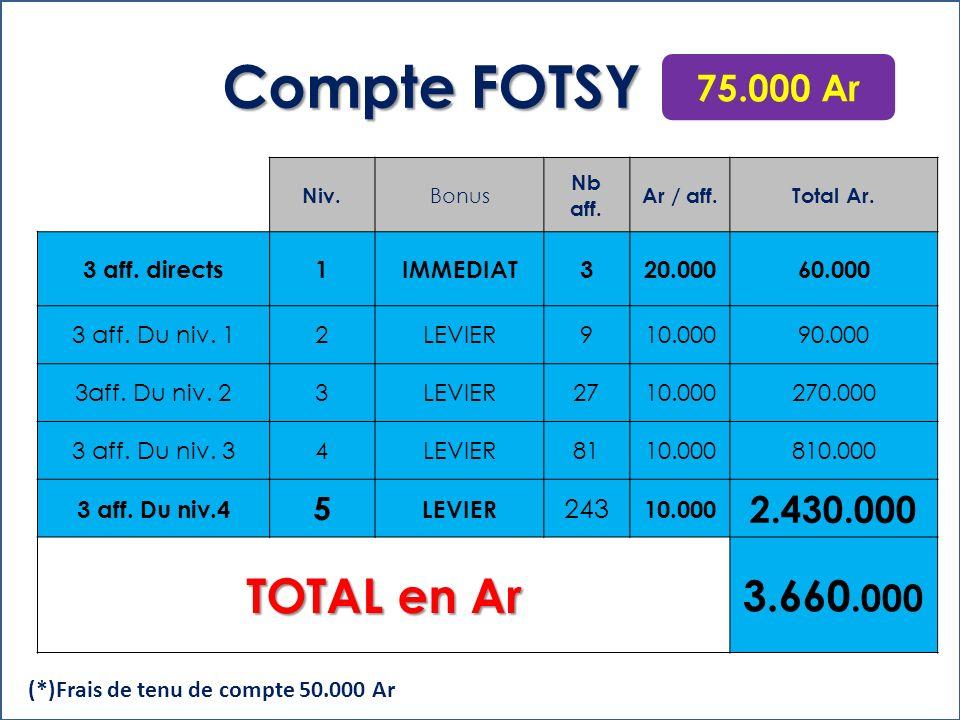 Niv.Bonus Nb aff. Ar / aff.Total Ar. 3 aff. directs1IMMEDIAT3200.000600.000 3 aff.
