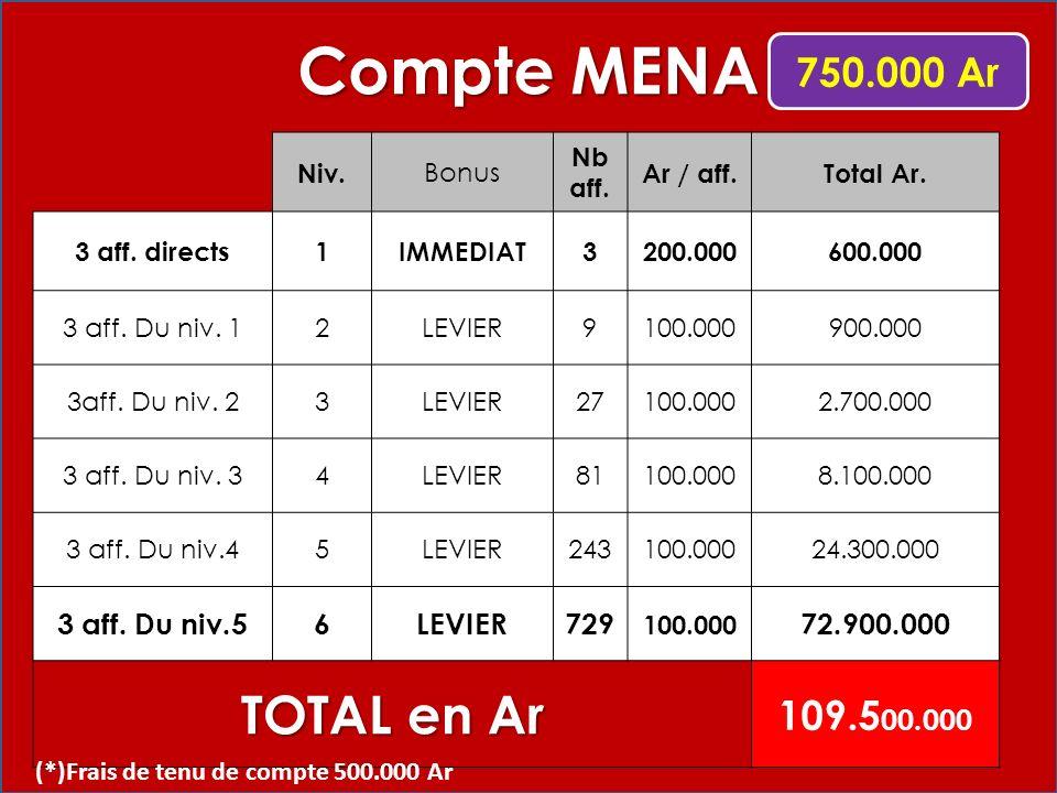 Niv. Bonus Nb aff. Ar / aff.Total Ar. 3 aff. directs1IMMEDIAT3200.000600.000 3 aff.