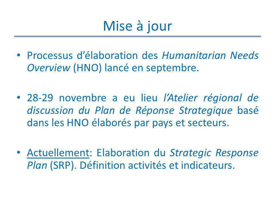 Mise à jour Processus délaboration des Humanitarian Needs Overview (HNO) lancé en septembre. 28-29 novembre a eu lieu lAtelier régional de discussion