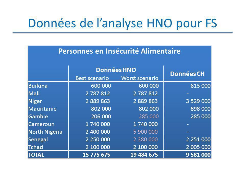 Données de lanalyse HNO pour FS