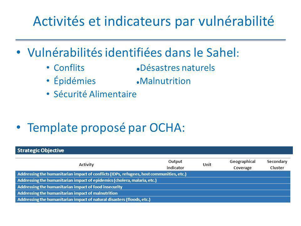 Activités et indicateurs par vulnérabilité Vulnérabilités identifiées dans le Sahel : Conflits Désastres naturels Épidémies Malnutrition Sécurité Alim