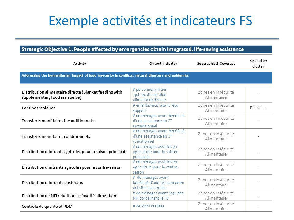 Exemples d activités et indicateurs Nutrition STRATEGIC OBJECTIVE Vulnera bilityActivityCluster Integra ted Packag eOutput (Data) Strategic objective 1 integrated life- saving assistance Malnutri tion Nutrition surveyNutritionYesprevalences of malnutrition (all forms) in children under 5 years old ( grirls and boys), and in women are known in affected areas Strategic objective 1 integrated life- saving assistance Malnutri tion Identification des secteurs / activity pouvant integrer des activites nutritionnelles (campagnes de vaccination, General Food distribution, etc.) et programmation conjointe NutritionYesNombre d activites des autres secteurs integrant des activites nutritionnelle Strategic objective 1 integrated life- saving assistance Malnutri tion Blanket supplementary feedingNutritionYesNombre d enfants de moins de 6-59 mois recevant une ration complementaire (#filles, # garcons) Nombre de femmes enceintes et allaitantes recevant une ration complementaire Strategic objective 1 integrated life- saving assistance Malnutri tion Micronutrient supplementation and deworming NutritionYesNombres d enfants de moins de 5 ans recevant une supplementation adequate en micronutriments Nombre d enfants de moins de 5 ans deparasites Strategic objective 1 integrated life- saving assistance Malnutri tion Integrated management of severe acute malnutrition NutritionYes# Children 6-59 months (#girls, # boys) affected by severe acute malnutrition admitted for treatment, # children cured / defaulter / death # health centers offering adequate SAM treatment proportion of minimum estimated target caseload of severe acute malnutrition admitted into nutrition programs (%)