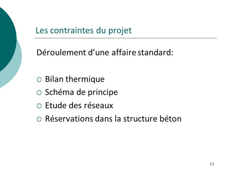 11 Les contraintes du projet Déroulement dune affaire standard: Bilan thermique Schéma de principe Etude des réseaux Réservations dans la structure bé