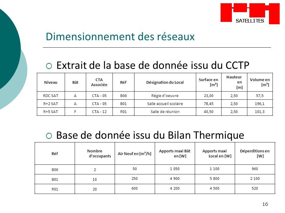 16 Dimensionnement des réseaux NiveauBât CTA Associée RéfDésignation du Local Surface en [m²] Hauteur en [m] Volume en [m³] RDC SATACTA - 05B06Régie d