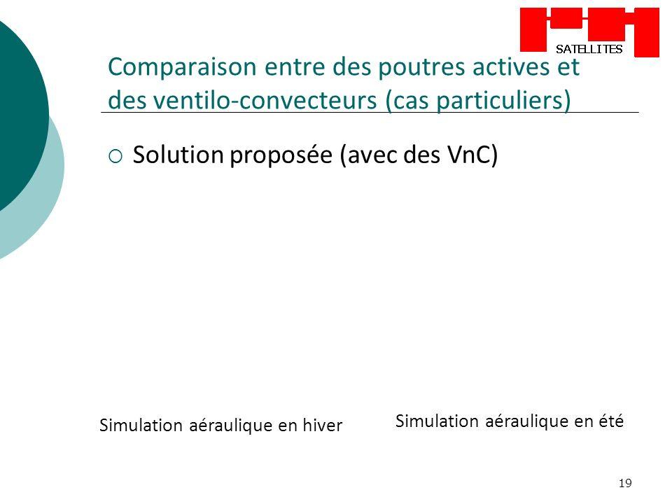 19 Comparaison entre des poutres actives et des ventilo-convecteurs (cas particuliers) Solution proposée (avec des VnC) Simulation aéraulique en hiver