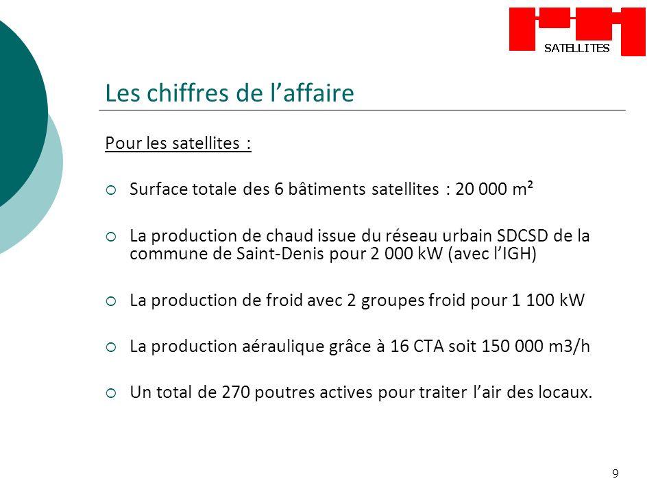 9 Les chiffres de laffaire Pour les satellites : Surface totale des 6 bâtiments satellites : 20 000 m² La production de chaud issue du réseau urbain S