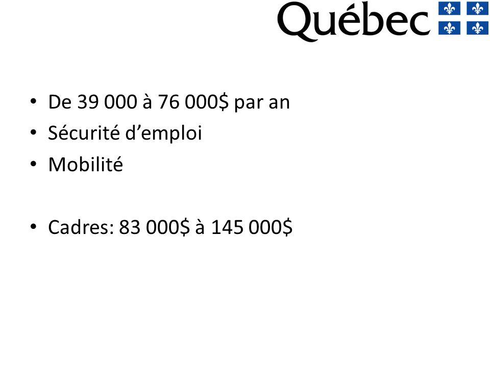 De 39 000 à 76 000$ par an Sécurité demploi Mobilité Cadres: 83 000$ à 145 000$