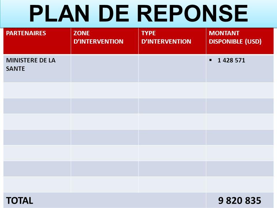 PARTENAIRESZONE DINTERVENTION TYPE DINTERVENTION MONTANT DISPONIBLE (USD) MINISTERE DE LA SANTE 1 428 571 TOTAL9 820 835 PLAN DE REPONSE