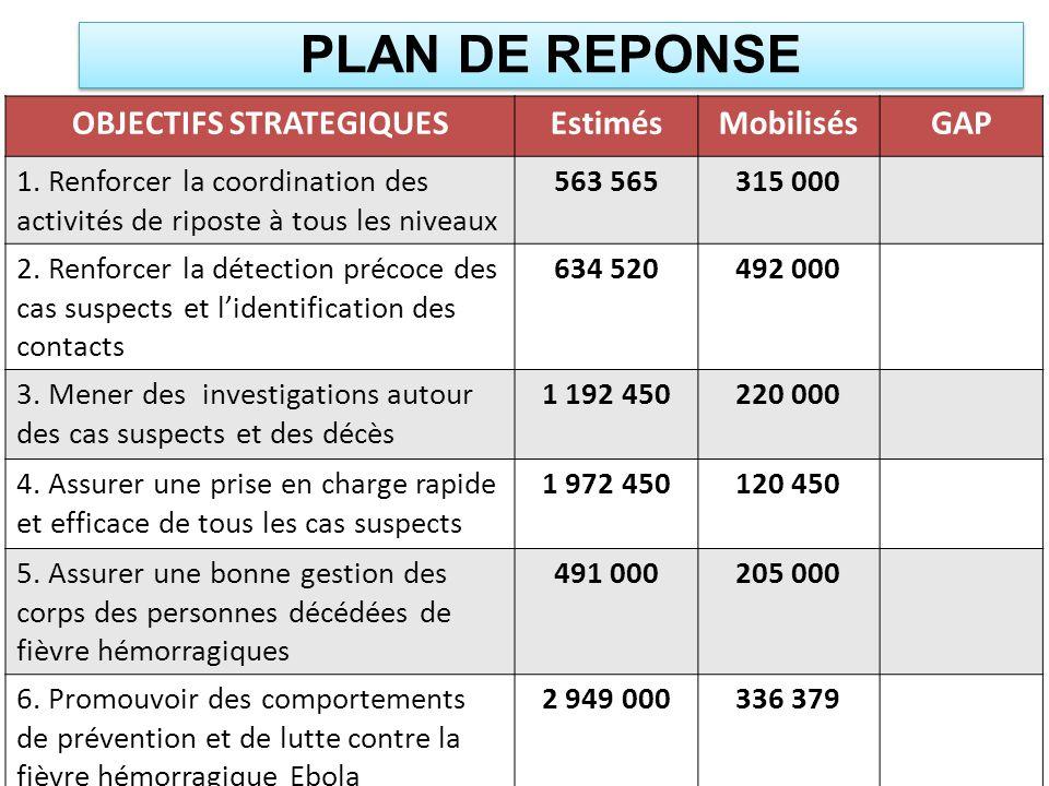 OBJECTIFS STRATEGIQUESEstimésMobilisésGAP 1. Renforcer la coordination des activités de riposte à tous les niveaux 563 565315 000 2. Renforcer la déte