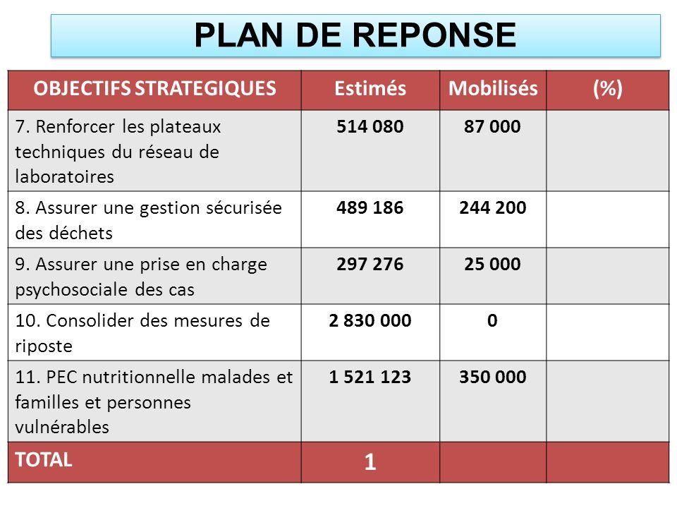 PLAN DE REPONSE OBJECTIFS STRATEGIQUESEstimésMobilisés(%) 7. Renforcer les plateaux techniques du réseau de laboratoires 514 08087 000 8. Assurer une