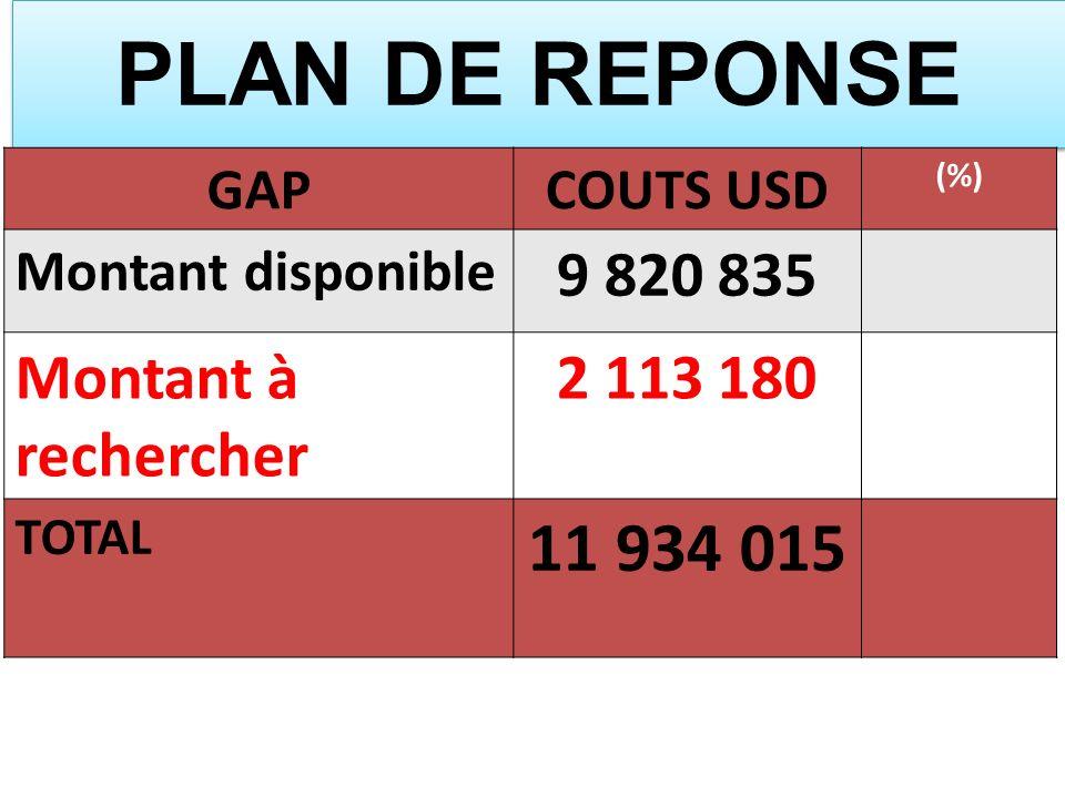 PLAN DE REPONSE GAPCOUTS USD (%) Montant disponible 9 820 835 Montant à rechercher 2 113 180 TOTAL 11 934 015