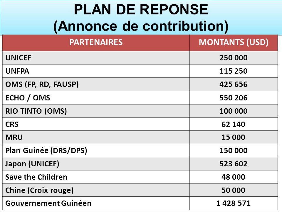 PLAN DE REPONSE (Annonce de contribution) PARTENAIRESMONTANTS (USD) UNICEF250 000 UNFPA115 250 OMS (FP, RD, FAUSP)425 656 ECHO / OMS550 206 RIO TINTO