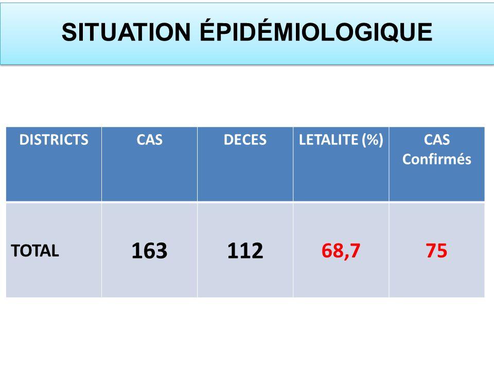 DISTRICTSCASDECESLETALITE (%)CAS Confirmés TOTAL 163112 68,775