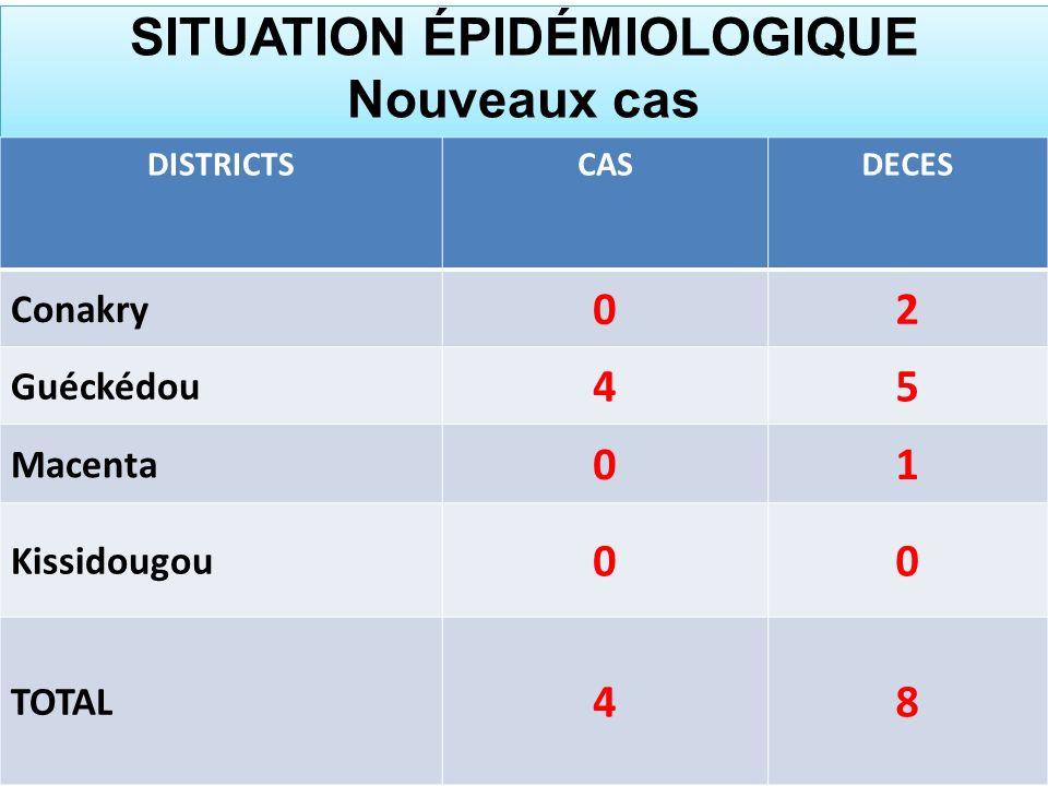 SITUATION ÉPIDÉMIOLOGIQUE Nouveaux cas DISTRICTSCASDECES Conakry 02 Guéckédou 45 Macenta 01 Kissidougou 00 TOTAL 48
