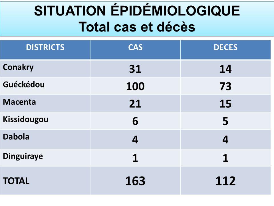 DISTRICTSCASDECES Conakry 3114 Guéckédou 10073 Macenta 2115 Kissidougou 65 Dabola 44 Dinguiraye 11 TOTAL 163112 SITUATION ÉPIDÉMIOLOGIQUE Total cas et