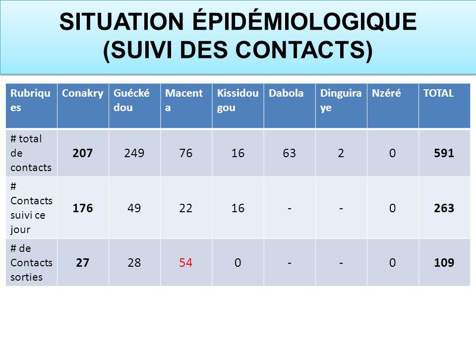 Rubriqu es ConakryGuécké dou Macent a Kissidou gou DabolaDinguira ye NzéréTOTAL # total de contacts 20724976166320591 # Contacts suivi ce jour 1764922