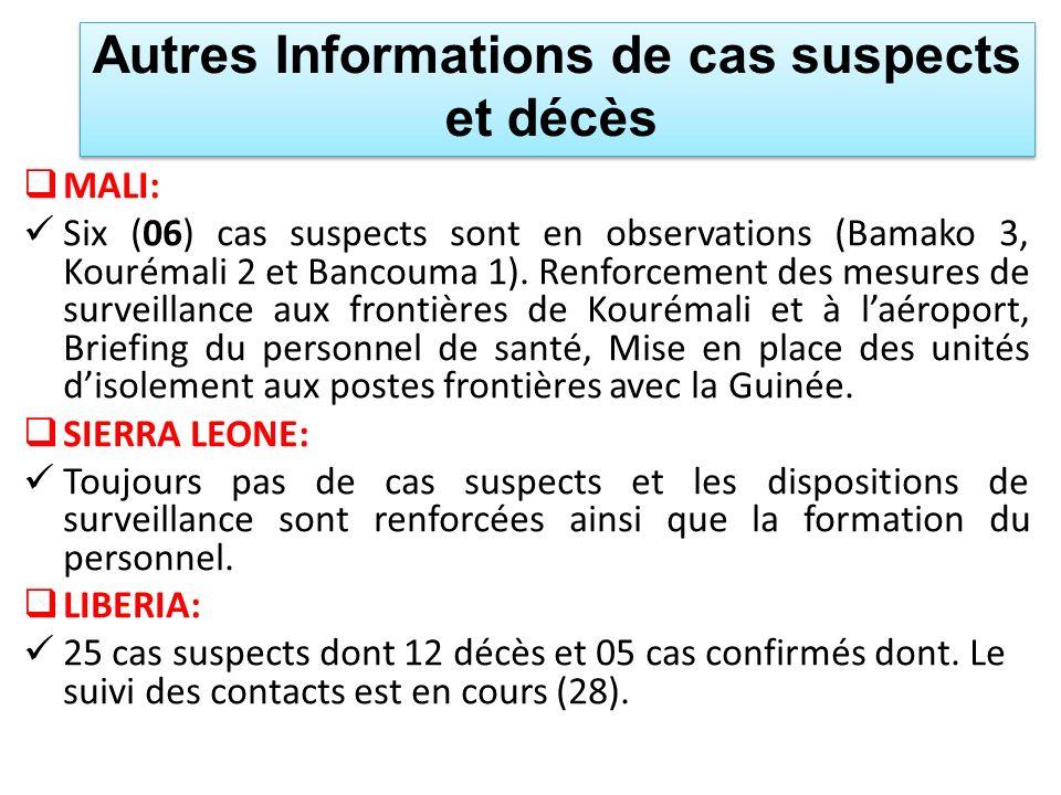 Autres Informations de cas suspects et décès MALI: Six (06) cas suspects sont en observations (Bamako 3, Kourémali 2 et Bancouma 1). Renforcement des