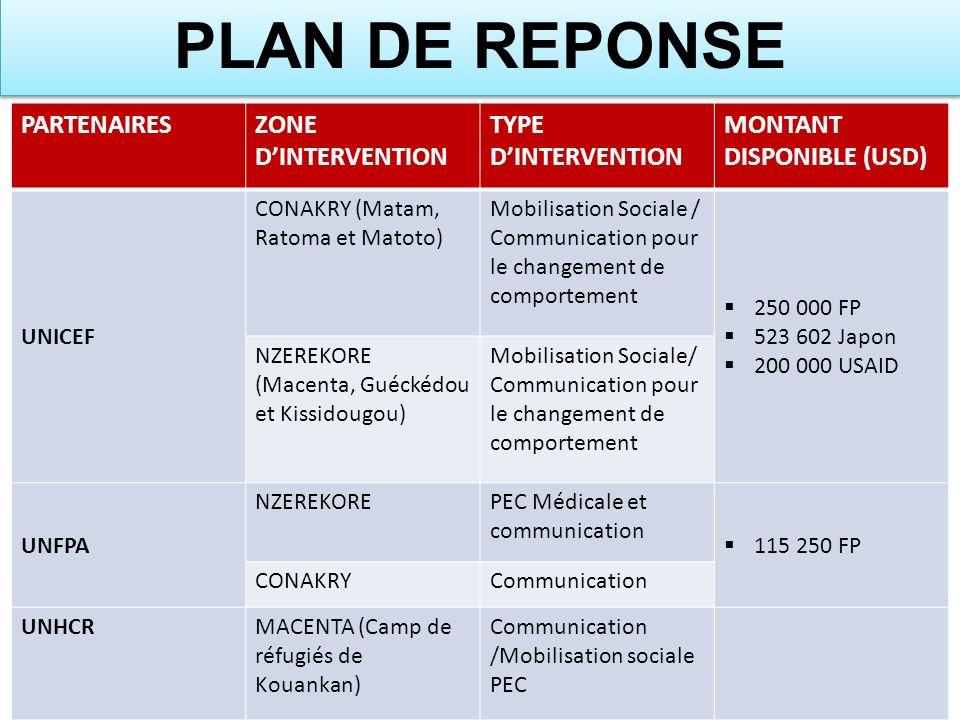 PARTENAIRESZONE DINTERVENTION TYPE DINTERVENTION MONTANT DISPONIBLE (USD) UNICEF CONAKRY (Matam, Ratoma et Matoto) Mobilisation Sociale / Communicatio