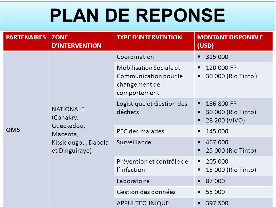 PARTENAIRESZONE DINTERVENTION TYPE DINTERVENTIONMONTANT DISPONIBLE (USD) OMS NATIONALE (Conakry, Guéckédou, Macenta, Kissidougou, Dabola et Dinguiraye