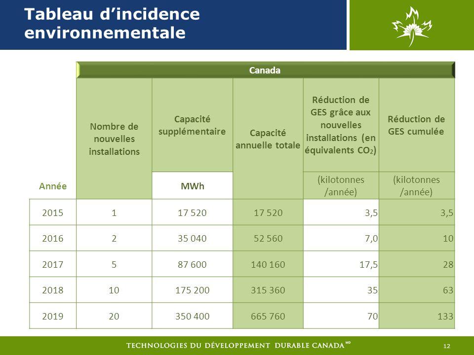 Tableau dincidence environnementale 12 Canada Nombre de nouvelles installations Capacité supplémentaire Capacité annuelle totale Réduction de GES grâce aux nouvelles installations (en équivalents CO 2 ) Réduction de GES cumulée AnnéeMWh (kilotonnes /année) (kilotonnes /année) 2015117 520 3,5 2016235 04052 5607,010 2017587 600140 16017,528 201810175 200315 3603563 201920350 400665 76070133