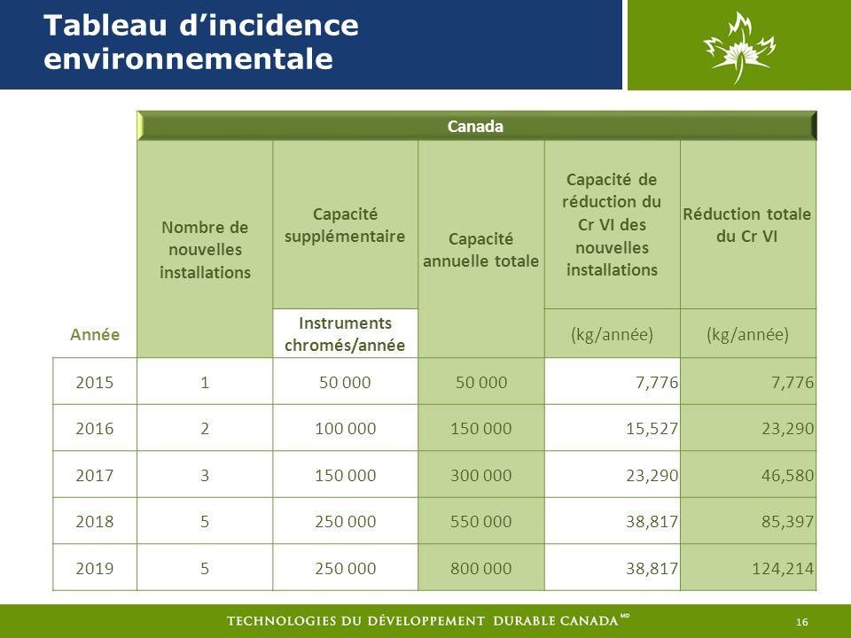 Tableau dincidence environnementale 16 Canada Nombre de nouvelles installations Capacité supplémentaire Capacité annuelle totale Capacité de réduction du Cr VI des nouvelles installations Réduction totale du Cr VI Année Instruments chromés/année (kg/année) 2015150 000 7,776 20162100 000150 00015,52723,290 20173150 000300 00023,29046,580 20185250 000550 00038,81785,397 20195250 000800 00038,817124,214