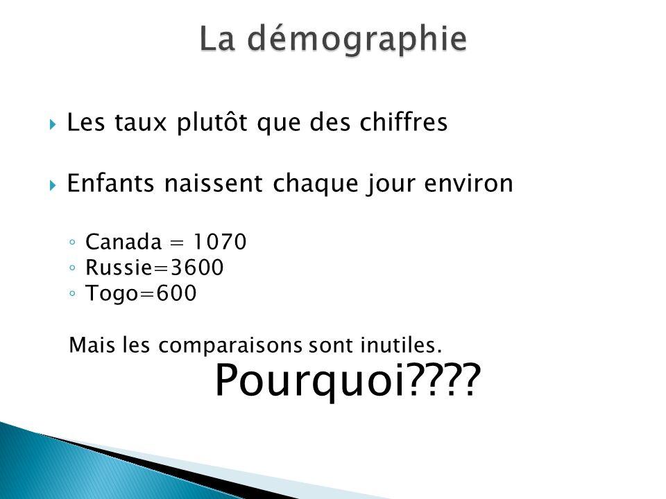 Les taux plutôt que des chiffres Enfants naissent chaque jour environ Canada = 1070 Russie=3600 Togo=600 Mais les comparaisons sont inutiles. Pourquoi