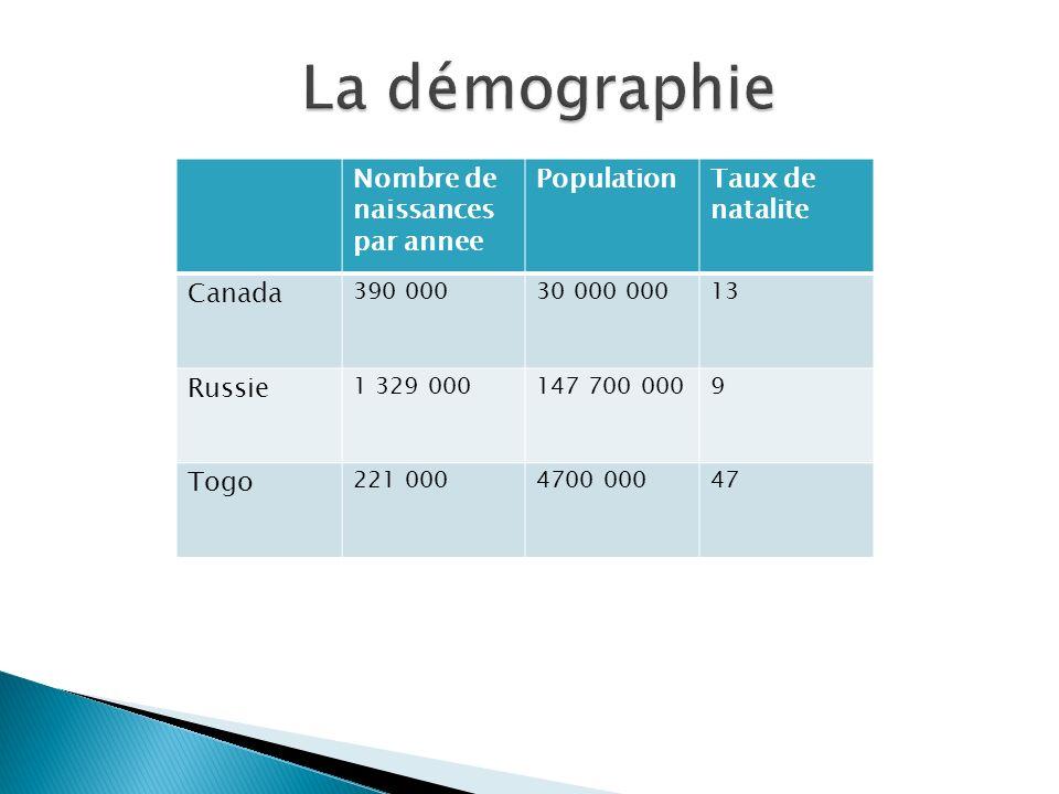 Nombre de naissances par annee PopulationTaux de natalite Canada 390 00030 000 00013 Russie 1 329 000147 700 0009 Togo 221 0004700 00047