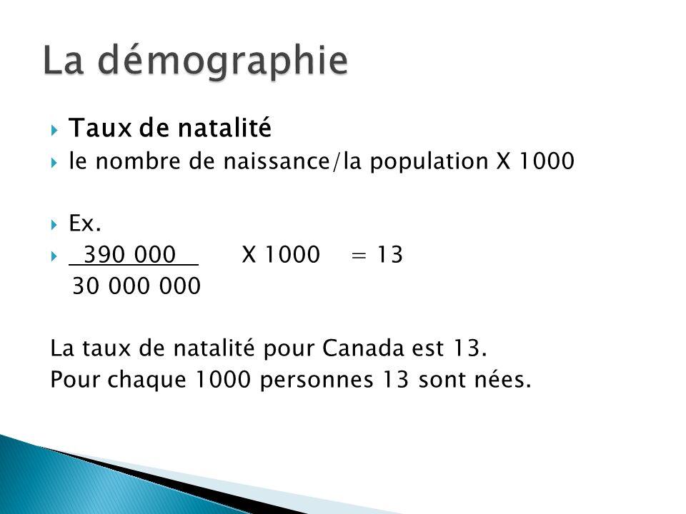 Taux de natalité le nombre de naissance/la population X 1000 Ex. 390 000 X 1000 = 13 30 000 000 La taux de natalité pour Canada est 13. Pour chaque 10