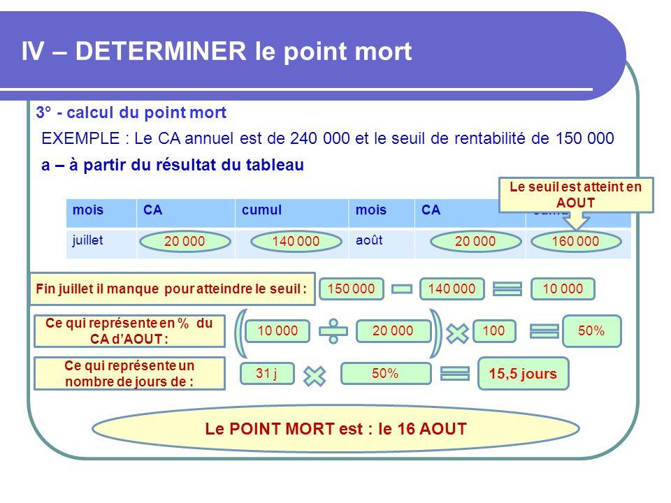 IV – DETERMINER le point mort 3° - calcul du point mort EXEMPLE : Le CA annuel est de 240 000 et le seuil de rentabilité de 150 000 moisCAcumulmoisCAc