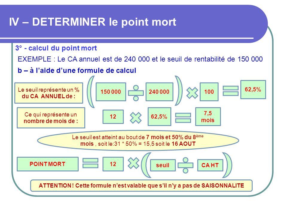 IV – DETERMINER le point mort 3° - calcul du point mort EXEMPLE : Le CA annuel est de 240 000 et le seuil de rentabilité de 150 000 b – à laide dune f