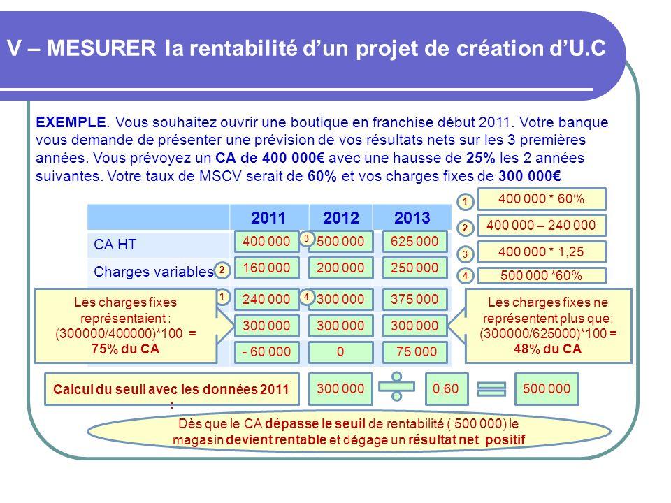 V – MESURER la rentabilité dun projet de création dU.C EXEMPLE. Vous souhaitez ouvrir une boutique en franchise début 2011. Votre banque vous demande