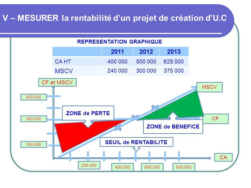 V – MESURER la rentabilité dun projet de création dU.C REPRESENTATION GRAPHIQUE 201120122013 CA HT400 000500 000625 000 MSCV 240 000300 000375 000 CF