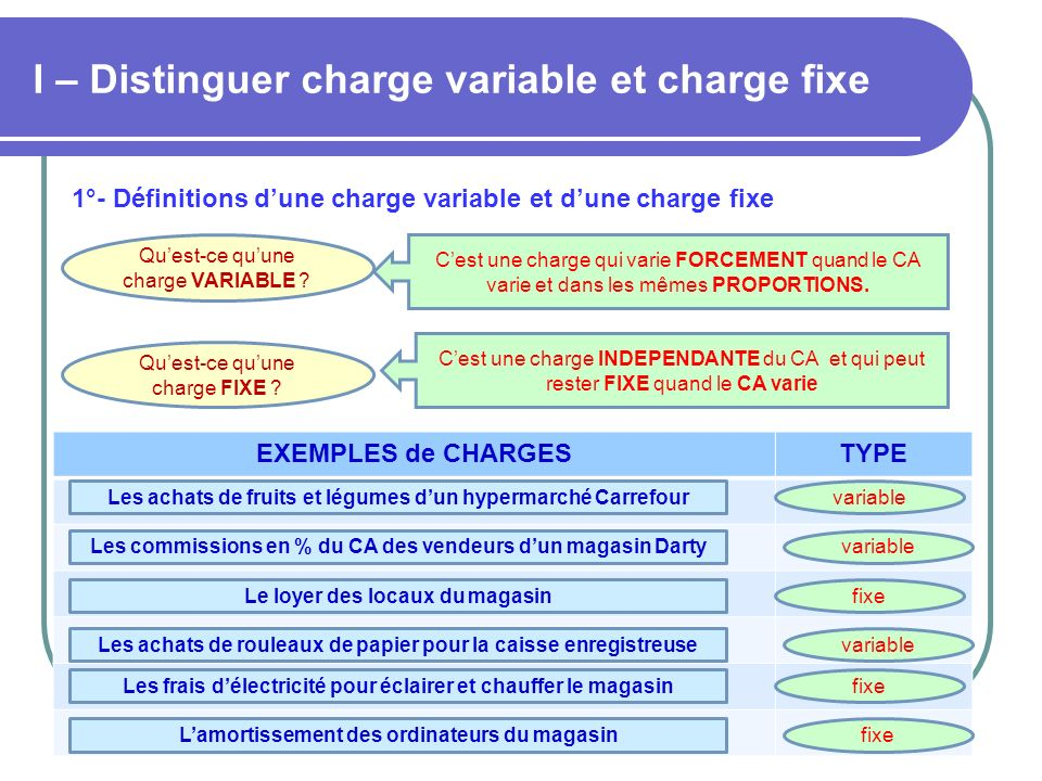 I – Distinguer charge variable et charge fixe Quest-ce quune charge VARIABLE ? Quest-ce quune charge FIXE ? Cest une charge qui varie FORCEMENT quand