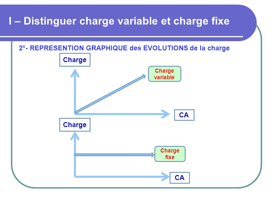 I – Distinguer charge variable et charge fixe 2°- REPRESENTION GRAPHIQUE des EVOLUTIONS de la charge CA Charge CA Charge Charge variable Charge fixe