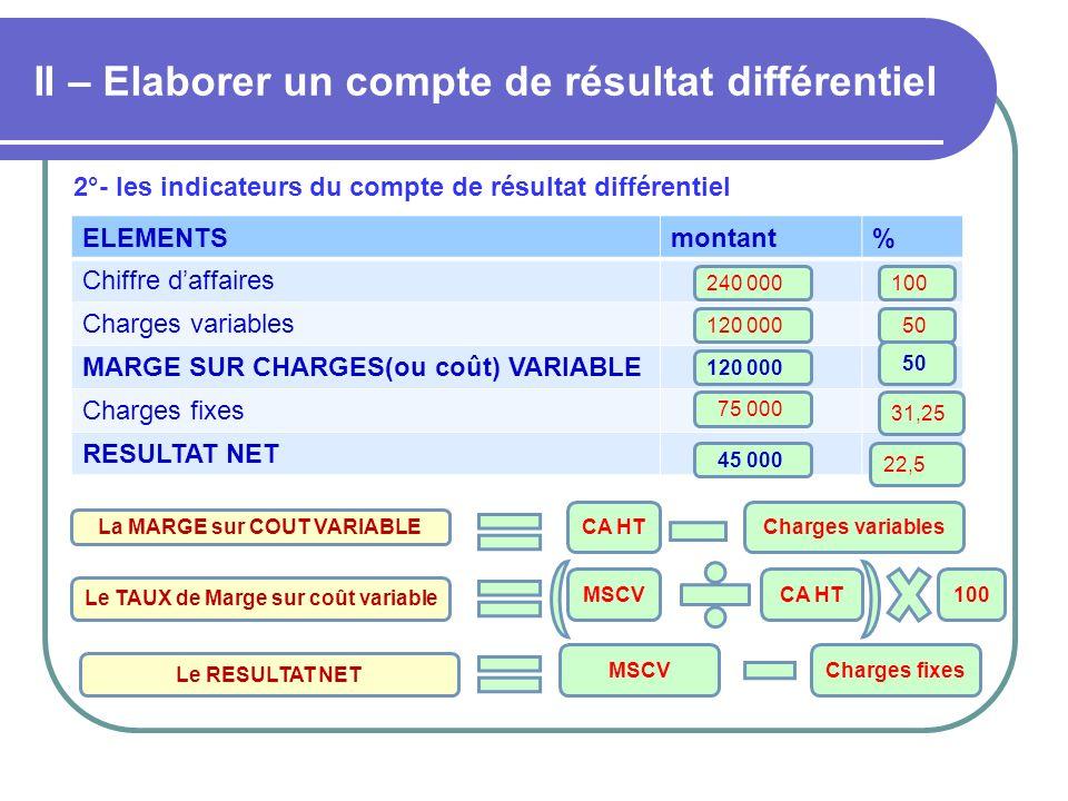 II – Elaborer un compte de résultat différentiel 2°- les indicateurs du compte de résultat différentiel ELEMENTSmontant% Chiffre daffaires Charges var