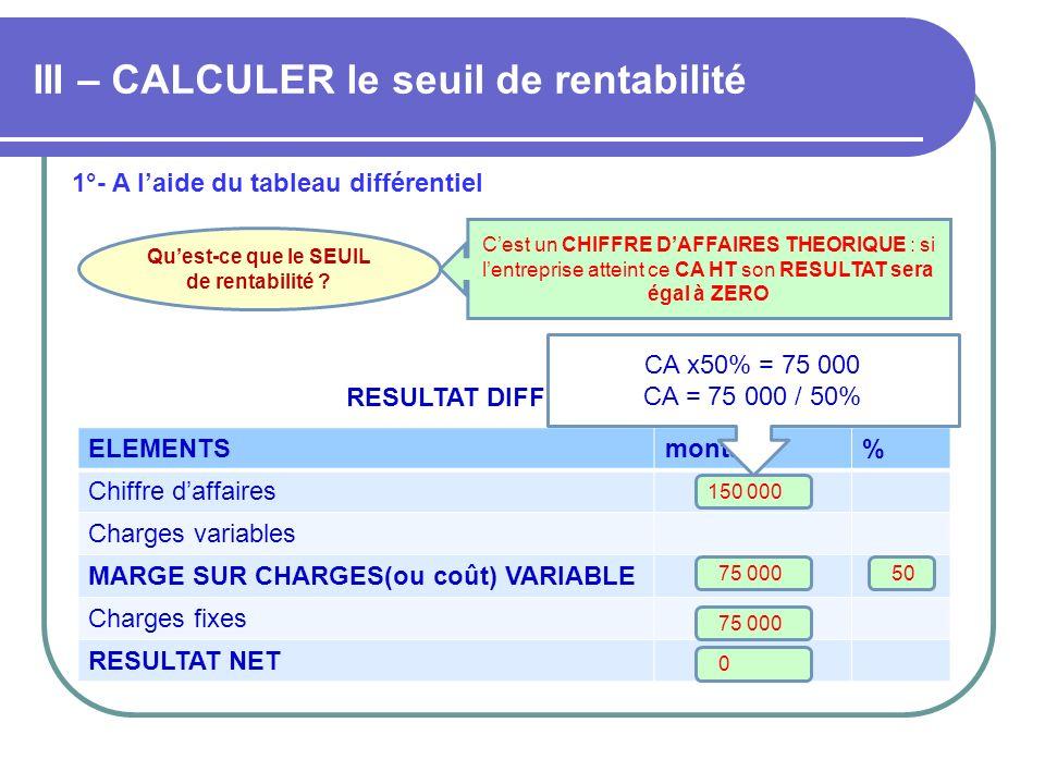 III – CALCULER le seuil de rentabilité 1°- A laide du tableau différentiel RESULTAT DIFFERENTIEL ELEMENTSmontant% Chiffre daffaires Charges variables