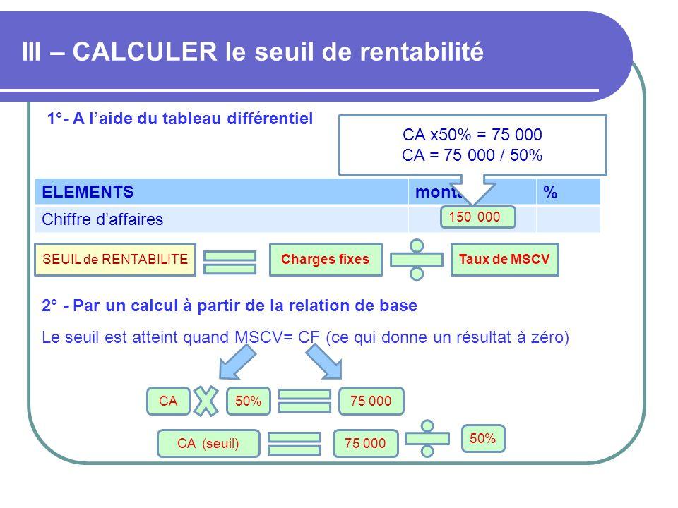 III – CALCULER le seuil de rentabilité 1°- A laide du tableau différentiel ELEMENTSmontant% Chiffre daffaires 150 000 CA x50% = 75 000 CA = 75 000 / 5