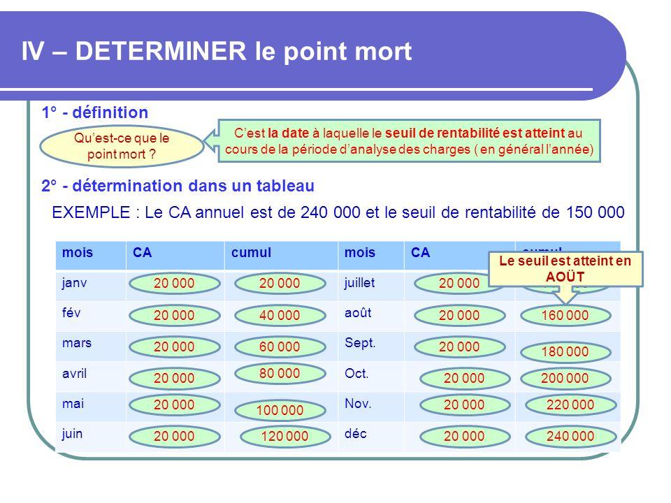 IV – DETERMINER le point mort 1° - définition Quest-ce que le point mort ? Cest la date à laquelle le seuil de rentabilité est atteint au cours de la