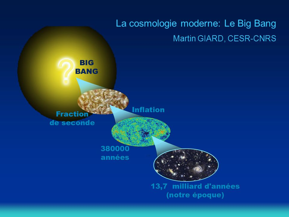 Preuves et prédictions du Big-Bang: Lexpansion de lUnivers Le rayonnement fossile Les abondances de H, He, D La formation des galaxies et des amas de galaxies Lexpansion de lUnivers