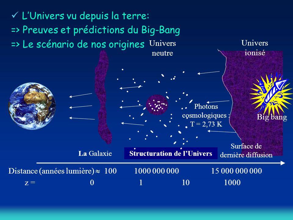 LUnivers vu depuis la terre: => Preuves et prédictions du Big-Bang => Le scénario de nos origines Photons cosmologiques : T = 2,73 K Univers neutre Un