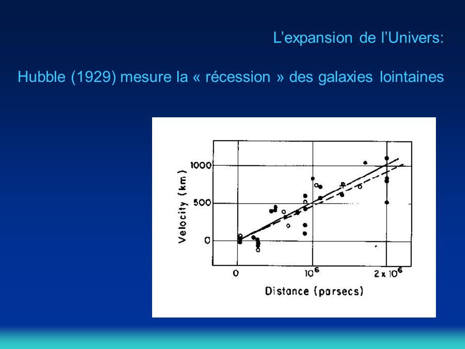 Lexpansion de lUnivers: Hubble (1929) mesure la « récession » des galaxies lointaines