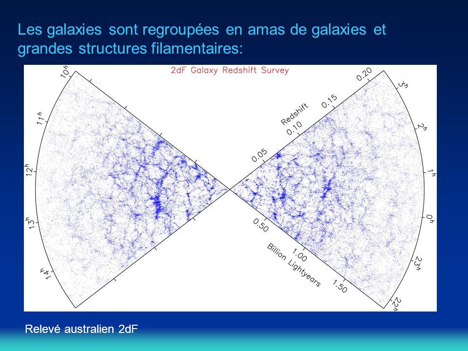 Les galaxies sont regroupées en amas de galaxies et grandes structures filamentaires: Relevé australien 2dF