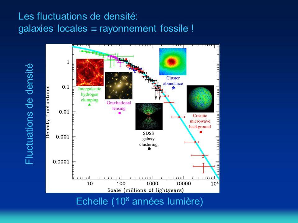 Fluctuations de densité Echelle (10 6 années lumière) Les fluctuations de densité: galaxies locales rayonnement fossile !