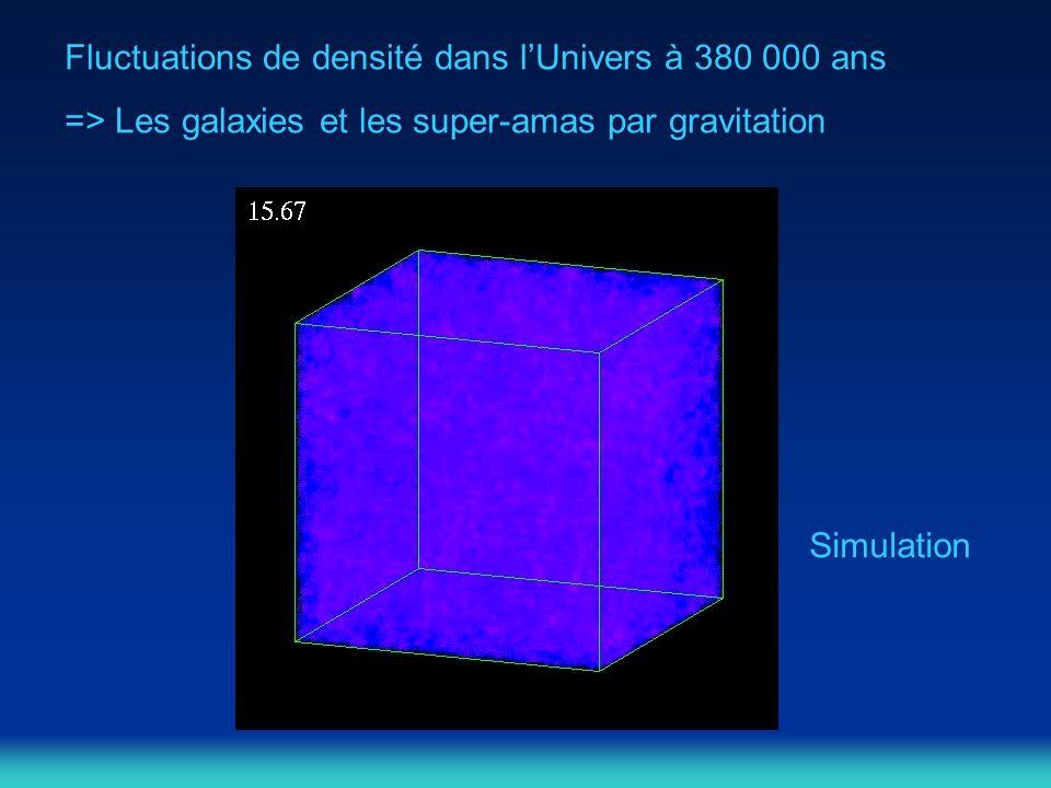 Fluctuations de densité dans lUnivers à 380 000 ans => Les galaxies et les super-amas par gravitation Simulation